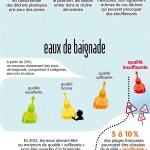 Infographie sur les pollutions aquatiques.
