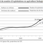 Les surfaces bio doublées d'ici 2015 en France