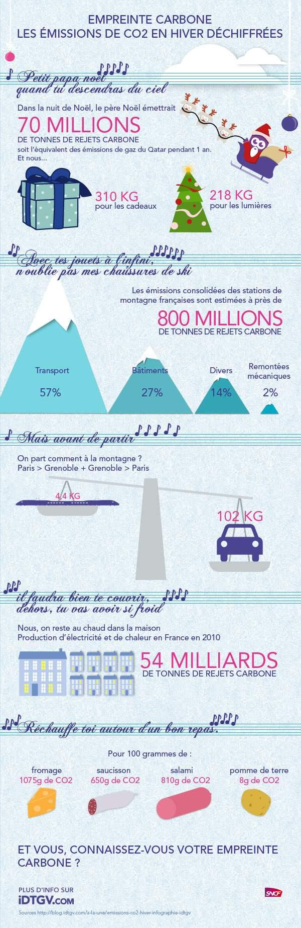 infographie-emissions-CO2-iDTGV-hiver